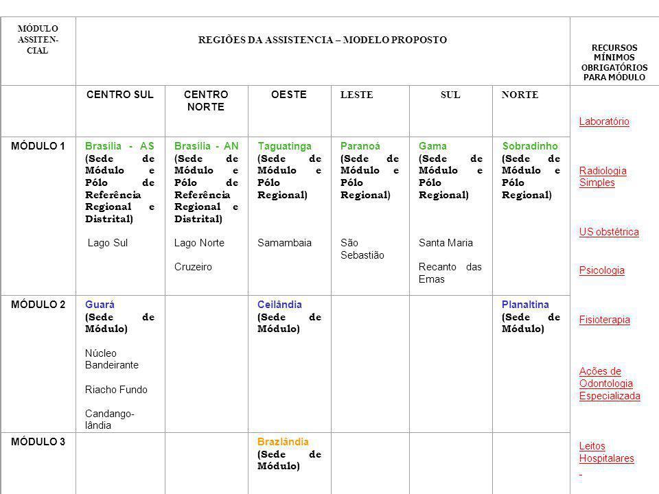 REGIÕES DE SAÚDE DO DISTRITO FEDERAL