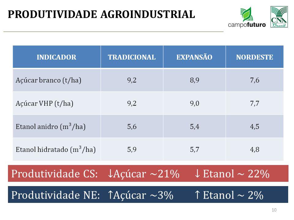 PRODUTIVIDADE AGROINDUSTRIAL 10 INDICADORTRADICIONALEXPANSÃONORDESTE Açúcar branco (t/ha)9,28,97,6 Açúcar VHP (t/ha)9,29,07,7 Etanol anidro (m³/ha)5,6