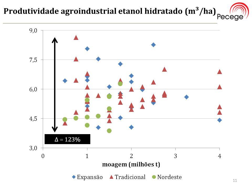 Produtividade agroindustrial etanol hidratado (m³/ha) 11 ∆ = 123%