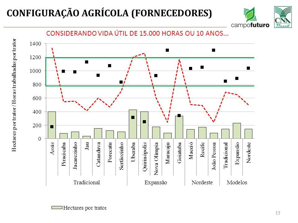 CONFIGURAÇÃO AGRÍCOLA (FORNECEDORES) CONSIDERANDO VIDA ÚTIL DE 15.000 HORAS OU 10 ANOS... 13