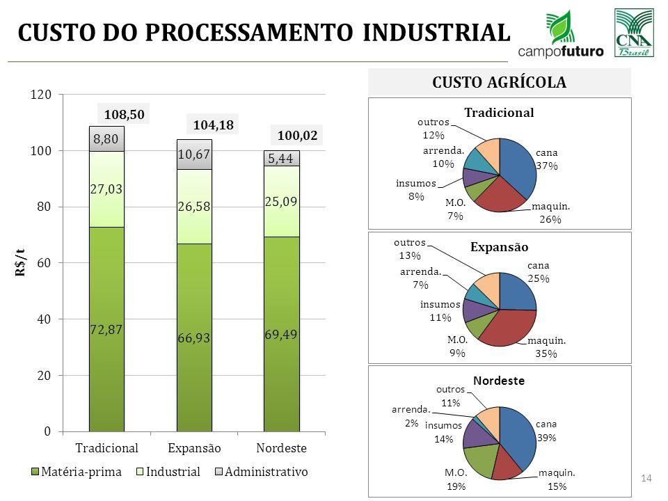 CUSTO DO PROCESSAMENTO INDUSTRIAL 14 108,50 104,18 100,02 CUSTO AGRÍCOLA
