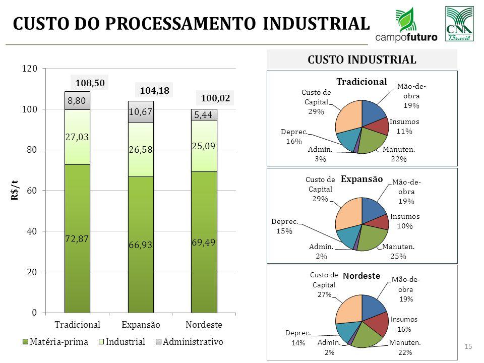 CUSTO DO PROCESSAMENTO INDUSTRIAL 15 108,50 104,18 100,02 CUSTO INDUSTRIAL