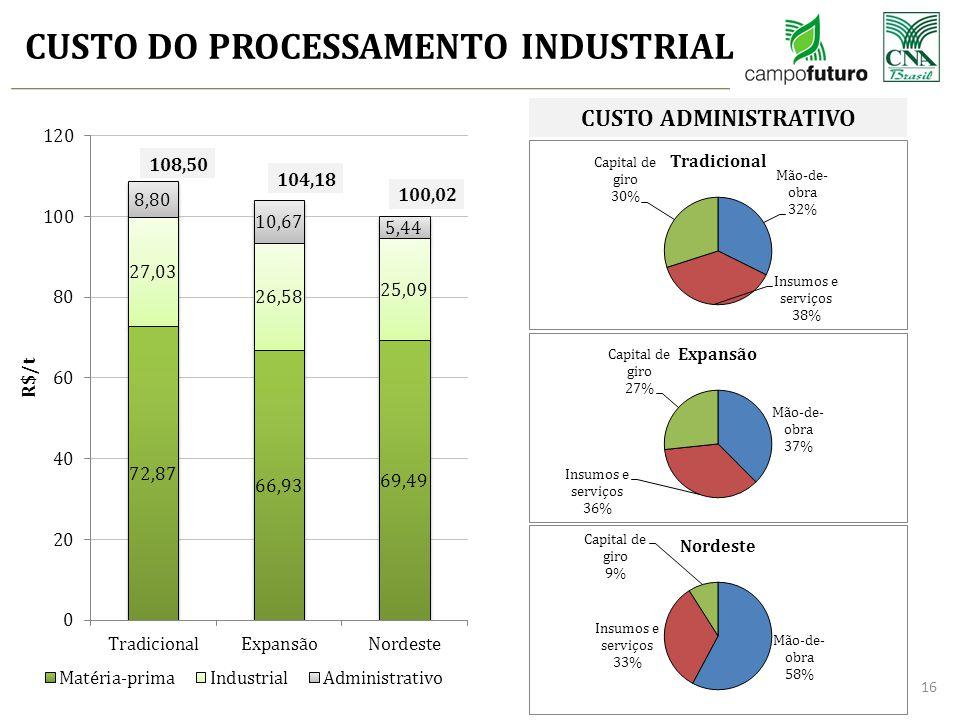 CUSTO DO PROCESSAMENTO INDUSTRIAL 16 108,50 104,18 100,02 CUSTO ADMINISTRATIVO