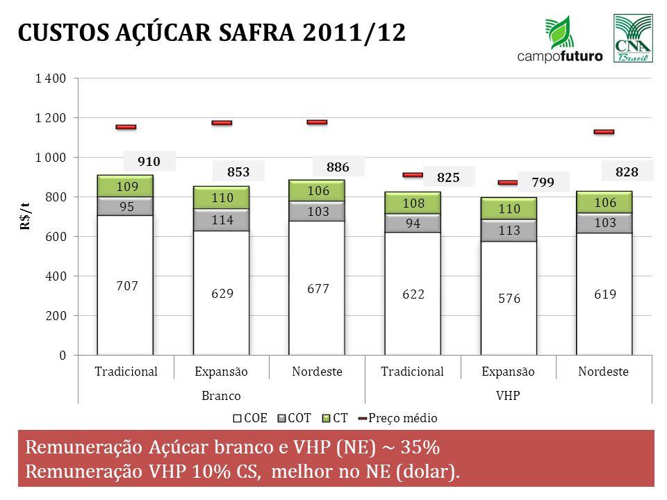 CUSTOS AÇÚCAR SAFRA 2011/12 17 Remuneração Açúcar branco e VHP (NE) ~ 35% Remuneração VHP 10% CS, melhor no NE (dolar). 910 853 886 825 799 828