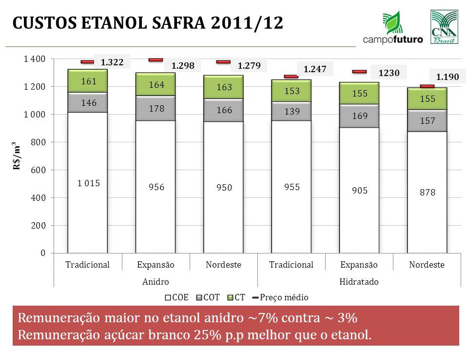 CUSTOS ETANOL SAFRA 2011/12 18 1.322 1.298 1.279 1.247 1230 1.190 Remuneração maior no etanol anidro ~7% contra ~ 3% Remuneração açúcar branco 25% p.p