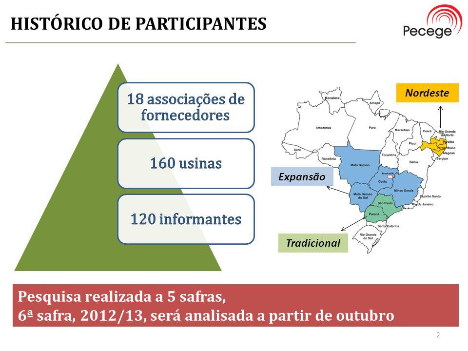 HISTÓRICO DE PARTICIPANTES Nordeste Expansão Tradicional 2 Pesquisa realizada a 5 safras, 6ª safra, 2012/13, será analisada a partir de outubro