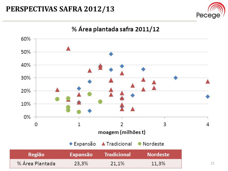 PERSPECTIVAS SAFRA 2012/13 21 RegiãoExpansãoTradicionalNordeste % Área Plantada23,3%21,1%11,3%