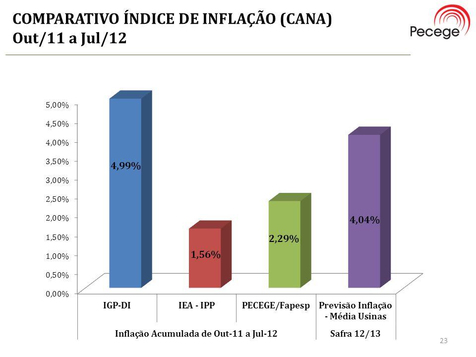 COMPARATIVO ÍNDICE DE INFLAÇÃO (CANA) Out/11 a Jul/12 23