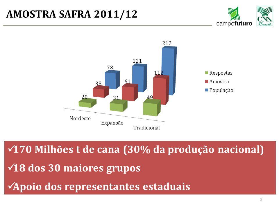 AMOSTRA SAFRA 2011/12 3 170 Milhões t de cana (30% da produção nacional) 18 dos 30 maiores grupos Apoio dos representantes estaduais