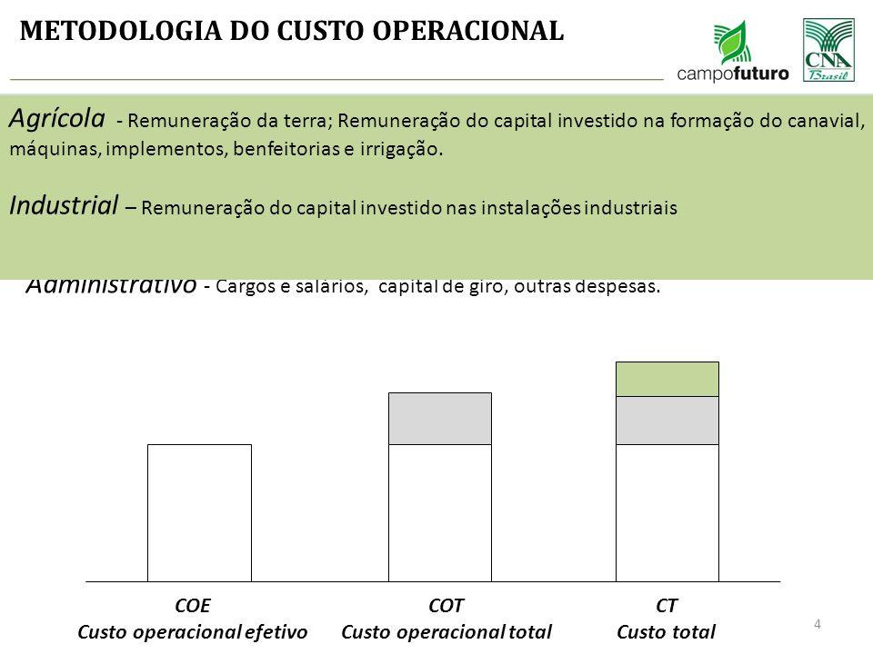 METODOLOGIA DO CUSTO OPERACIONAL COE Custo operacional efetivo COT Custo operacional total CT Custo total Agrícola - Tratos soca e Colheita (Maquinári