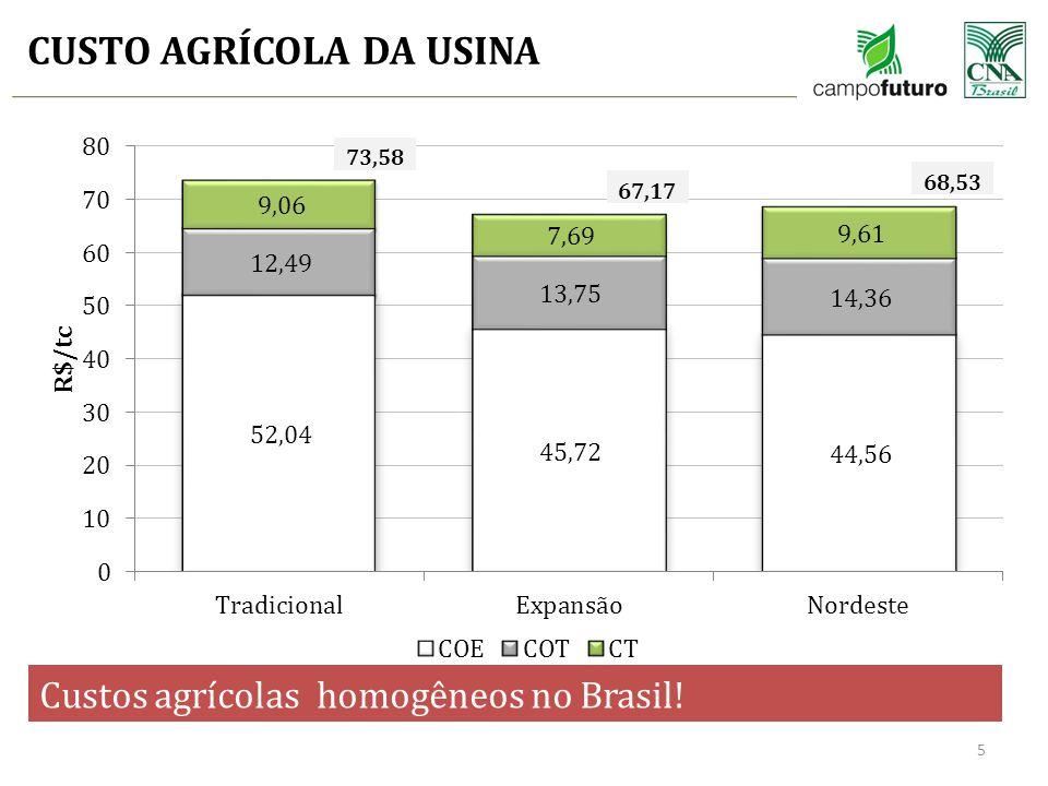 CUSTO AGRÍCOLA DA USINA 5 73,58 67,17 68,53 Custos agrícolas homogêneos no Brasil!