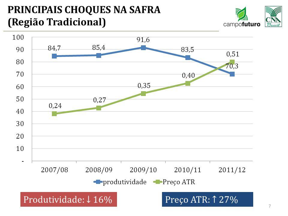PRINCIPAIS CHOQUES NA SAFRA (Região Tradicional) 7 Produtividade: ↓ 16%Preço ATR: ↑ 27%