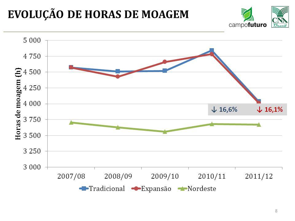 ↓ 16,6% ↓ 16,1% EVOLUÇÃO DE HORAS DE MOAGEM 8