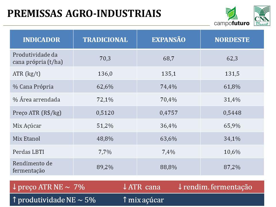 PREMISSAS AGRO-INDUSTRIAIS 9 INDICADORTRADICIONALEXPANSÃONORDESTE Produtividade da cana própria (t/ha) 70,368,762,3 ATR (kg/t)136,0135,1131,5 % Cana P
