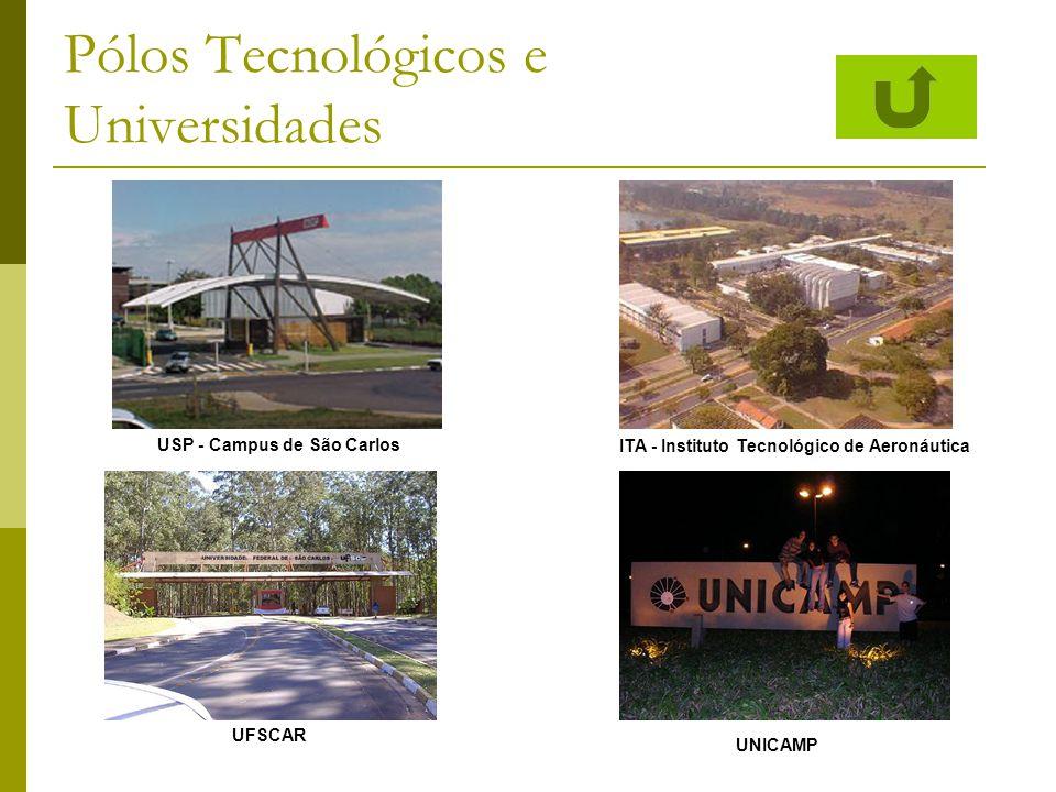 Pólos Tecnológicos e Universidades USP - Campus de São Carlos ITA - Instituto Tecnológico de Aeronáutica UFSCAR UNICAMP