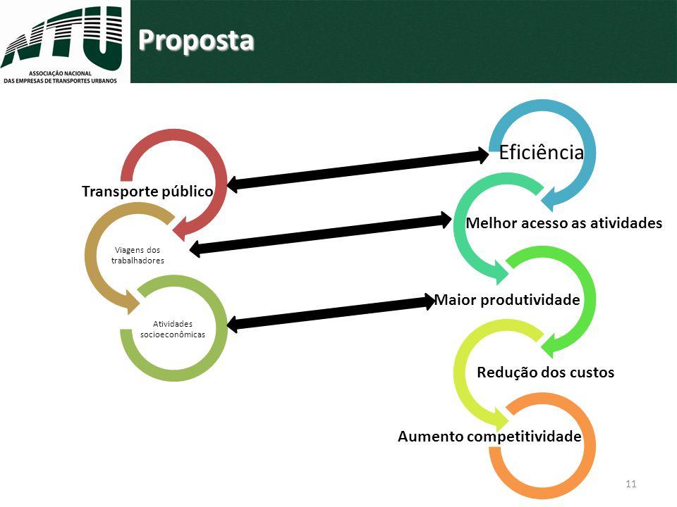 Diminuição dos custos dos serviços; Diminuição dos custos dos serviços; Melhoria da produtividade da mão de obra; Melhoria da produtividade da mão de obra; Redução do Custo Brasil; Redução do Custo Brasil; Aumento do mercado interno (ATIVIDADES); Aumento do mercado interno (ATIVIDADES); Redução da emissão de gases de efeito estufa; Redução da emissão de gases de efeito estufa; Viabilização de políticas de uso de bioenergia.