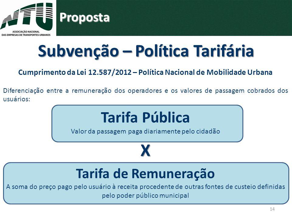14 Proposta Cumprimento da Lei 12.587/2012 – Política Nacional de Mobilidade Urbana Diferenciação entre a remuneração dos operadores e os valores de p