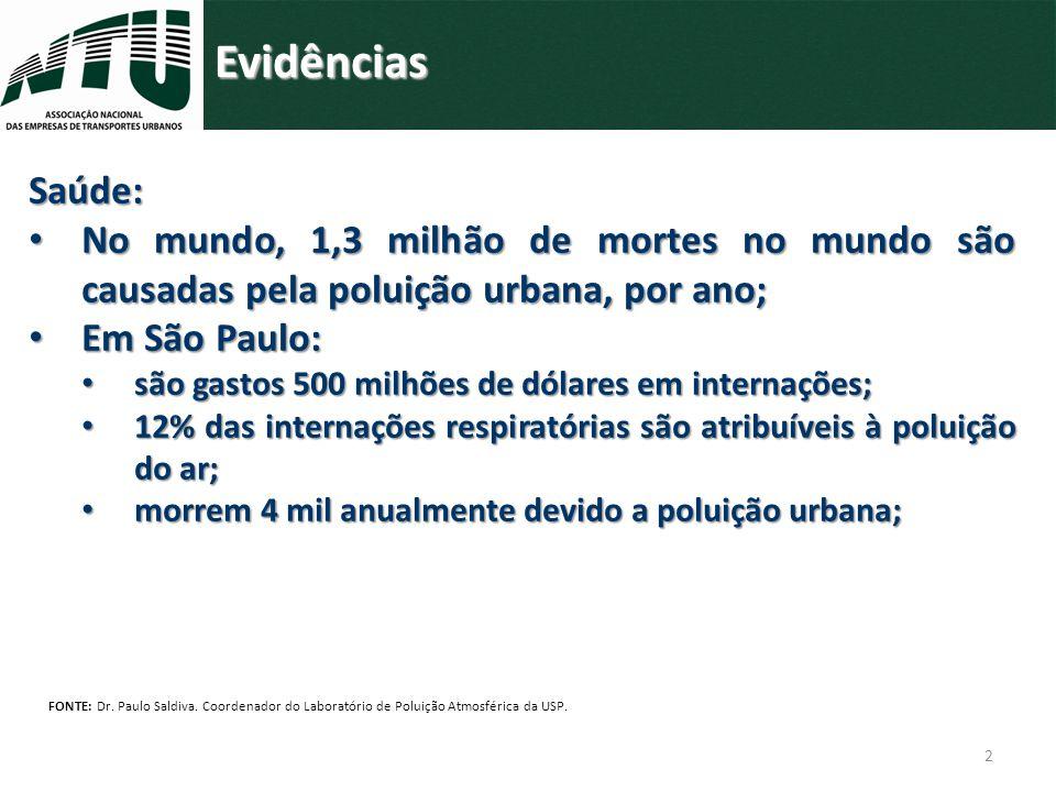 2 Evidências Saúde: No mundo, 1,3 milhão de mortes no mundo são causadas pela poluição urbana, por ano; No mundo, 1,3 milhão de mortes no mundo são ca