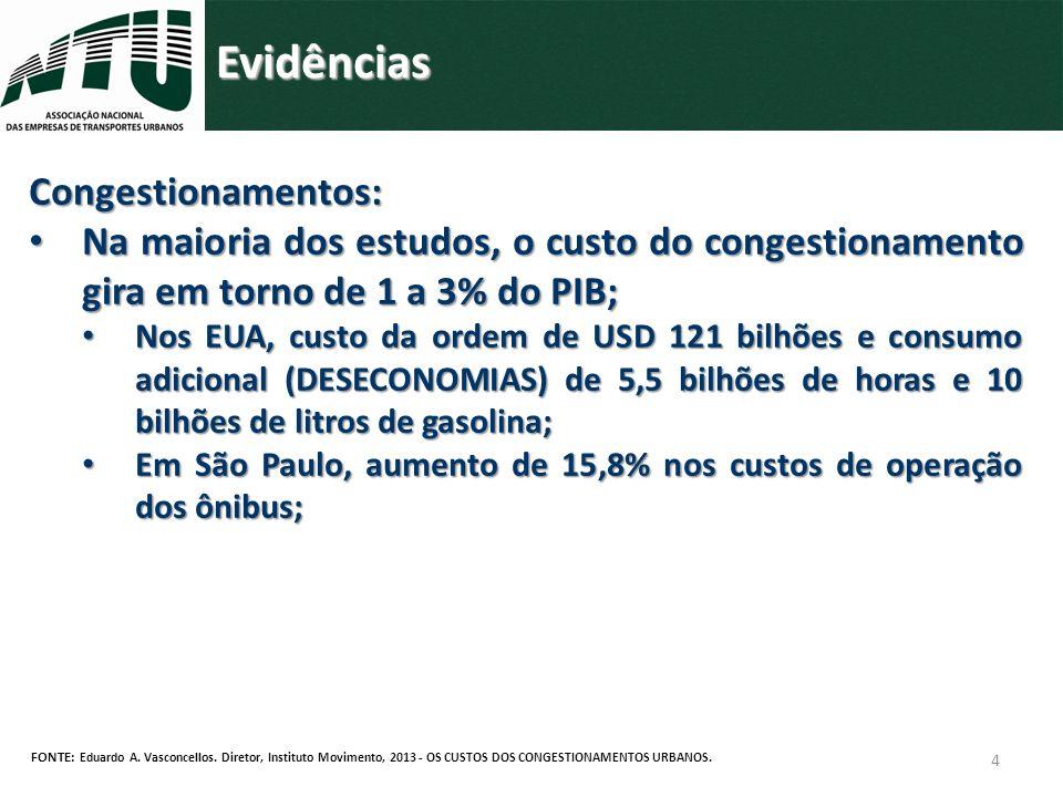 4 Evidências FONTE: Eduardo A. Vasconcellos. Diretor, Instituto Movimento, 2013 - OS CUSTOS DOS CONGESTIONAMENTOS URBANOS. Congestionamentos: Na maior