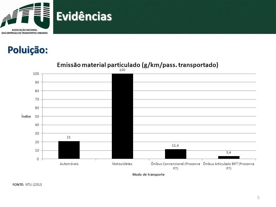 6 Evidências FONTE: NTU (2013) Panorama da mobilidade urbana: diagnóstico e propostas para o transporte público por ônibus.