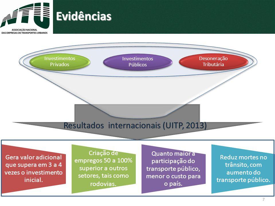 7 Resultados internacionais (UITP, 2013) Evidências