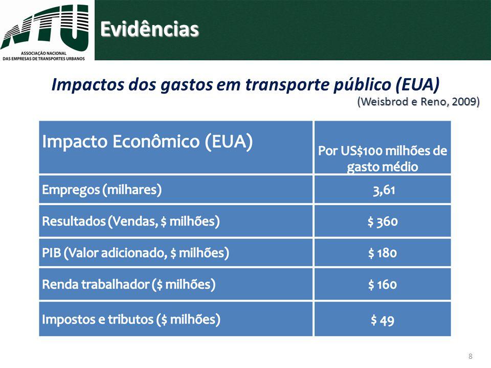 Evidências Cidades brasileiras atendidas por sistema organizado por ônibus (IBGE, 2012) 3.313 municípios Passageiros transportados por dia 40 milhões Empregos diretos 537.000 Empresas de ônibus urbano 1.800 Frota de ônibus urbanos 107.000 veículos Distância percorrida pela frota de ônibus urbano por ano 7,9 bilhões de km Empregos indiretos 1,7 milhão 4