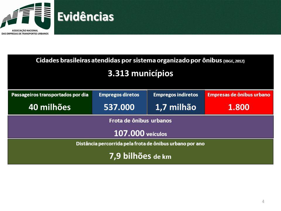 Evidências Cidades brasileiras atendidas por sistema organizado por ônibus (IBGE, 2012) 3.313 municípios Passageiros transportados por dia 40 milhões