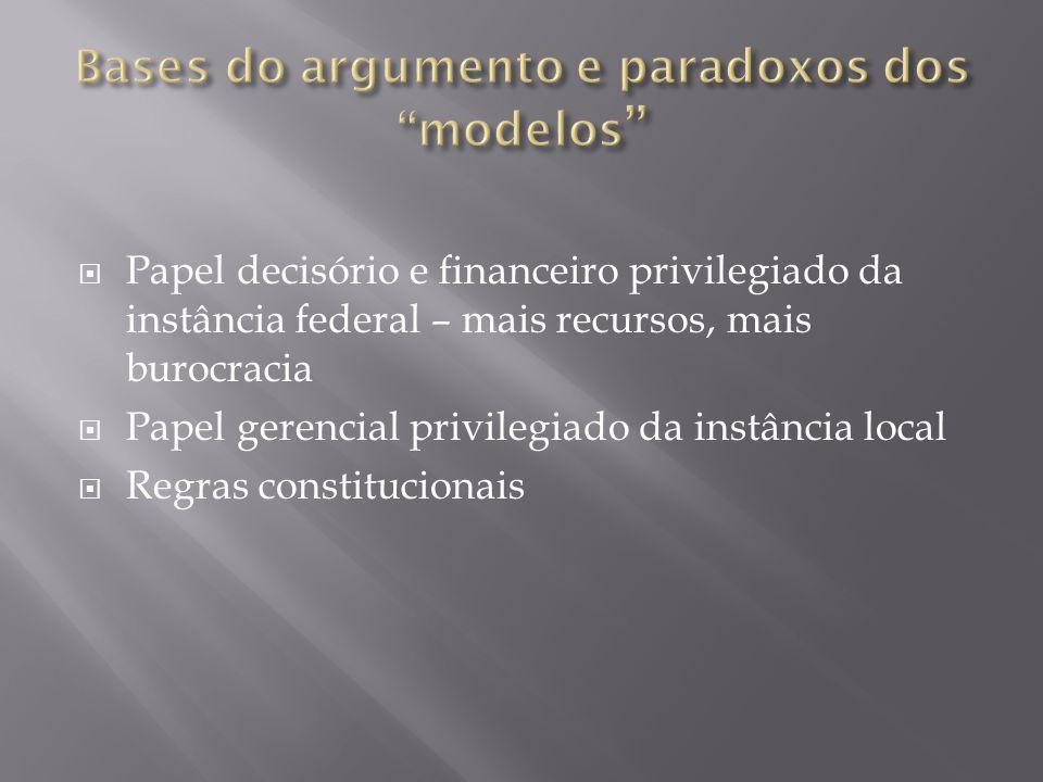  Papel decisório e financeiro privilegiado da instância federal – mais recursos, mais burocracia  Papel gerencial privilegiado da instância local  Regras constitucionais