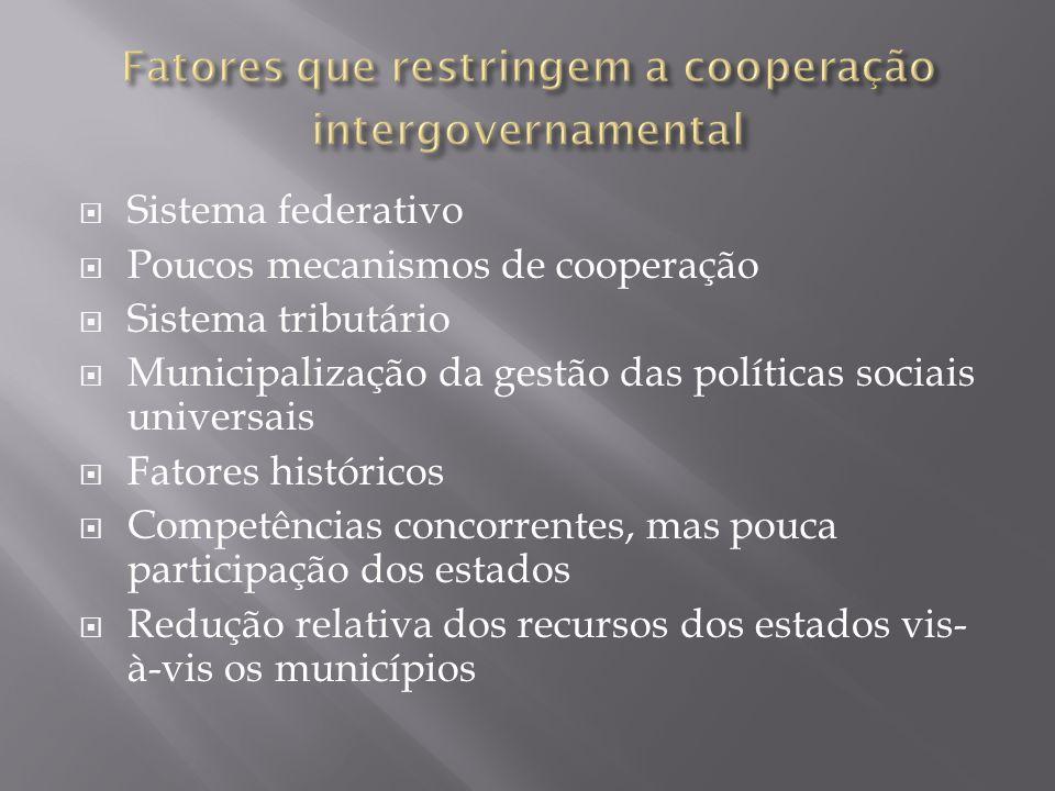  Sistema federativo  Poucos mecanismos de cooperação  Sistema tributário  Municipalização da gestão das políticas sociais universais  Fatores históricos  Competências concorrentes, mas pouca participação dos estados  Redução relativa dos recursos dos estados vis- à-vis os municípios