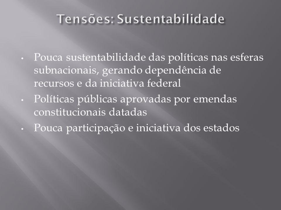 Pouca sustentabilidade das políticas nas esferas subnacionais, gerando dependência de recursos e da iniciativa federal Políticas públicas aprovadas por emendas constitucionais datadas Pouca participação e iniciativa dos estados