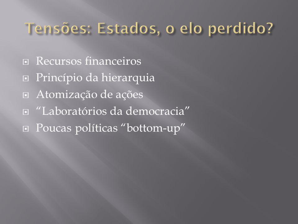  Recursos financeiros  Princípio da hierarquia  Atomização de ações  Laboratórios da democracia  Poucas políticas bottom-up