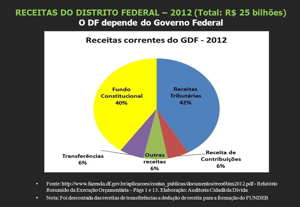 RECEITAS DO DISTRITO FEDERAL – 2012 (Total: R$ 25 bilhões) O DF depende do Governo Federal Fonte: http://www.fazenda.df.gov.br/aplicacoes/contas_publicas/documentos/rreo6bim2012.pdf - Relatório Resumido da Execução Orçamentária – Págs 1 e 13.