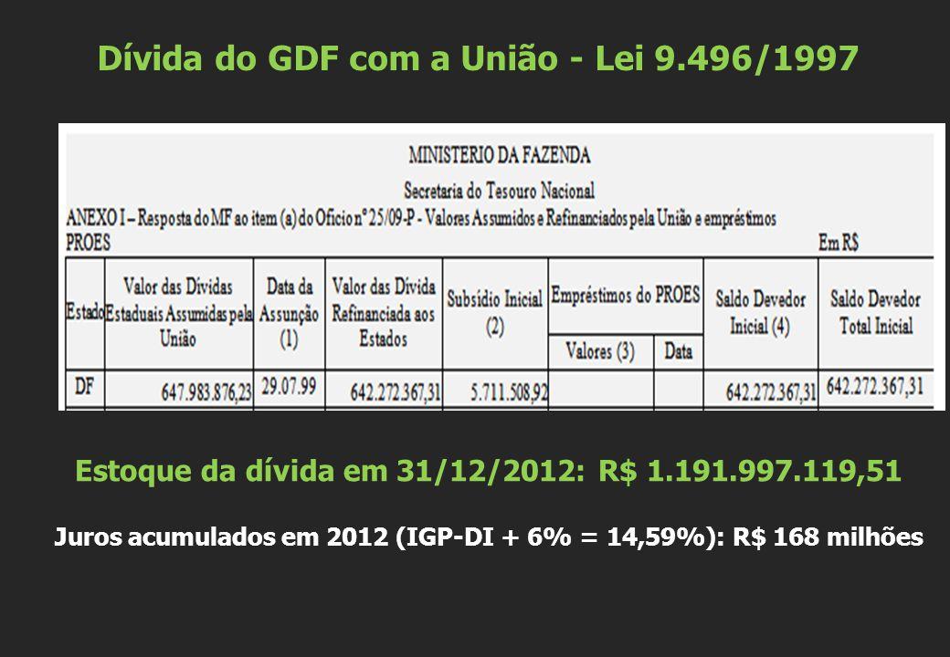 Dívida do GDF com a União - Lei 9.496/1997 Estoque da dívida em 31/12/2012: R$ 1.191.997.119,51 Juros acumulados em 2012 (IGP-DI + 6% = 14,59%): R$ 168 milhões