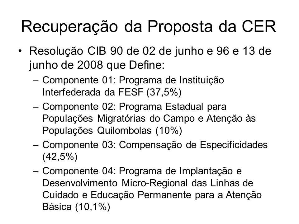 Recuperação da Proposta da CER Resolução CIB 90 de 02 de junho e 96 e 13 de junho de 2008 que Define: –Componente 01: Programa de Instituição Interfederada da FESF (37,5%) –Componente 02: Programa Estadual para Populações Migratórias do Campo e Atenção às Populações Quilombolas (10%) –Componente 03: Compensação de Especificidades (42,5%) –Componente 04: Programa de Implantação e Desenvolvimento Micro-Regional das Linhas de Cuidado e Educação Permanente para a Atenção Básica (10,1%)