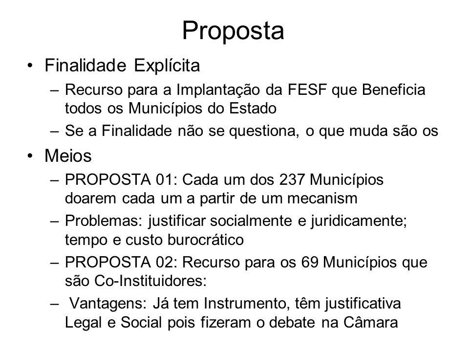Distribuição do recurso financeiro (R$) segundo componentes do Projeto de Compensação das Especificidades Regionais.