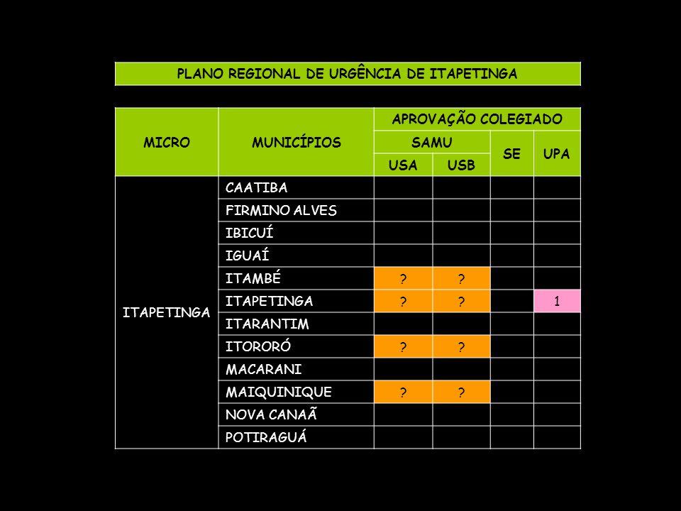 PLANO REGIONAL DE URGÊNCIA DE ITAPETINGA MICROMUNICÍPIOS APROVAÇÃO COLEGIADO SAMU SEUPA USAUSB ITAPETINGA CAATIBA FIRMINO ALVES IBICUÍ IGUAÍ ITAMBÉ??