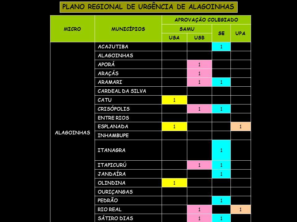 PLANO REGIONAL DE URGÊNCIA DE ITAPETINGA MICROMUNICÍPIOS APROVAÇÃO COLEGIADO SAMU SEUPA USAUSB ITAPETINGA CAATIBA FIRMINO ALVES IBICUÍ IGUAÍ ITAMBÉ?.