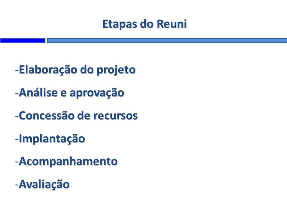 Etapas do Reuni -Elaboração do projeto -Análise e aprovação -Concessão de recursos -Implantação -Acompanhamento -Avaliação
