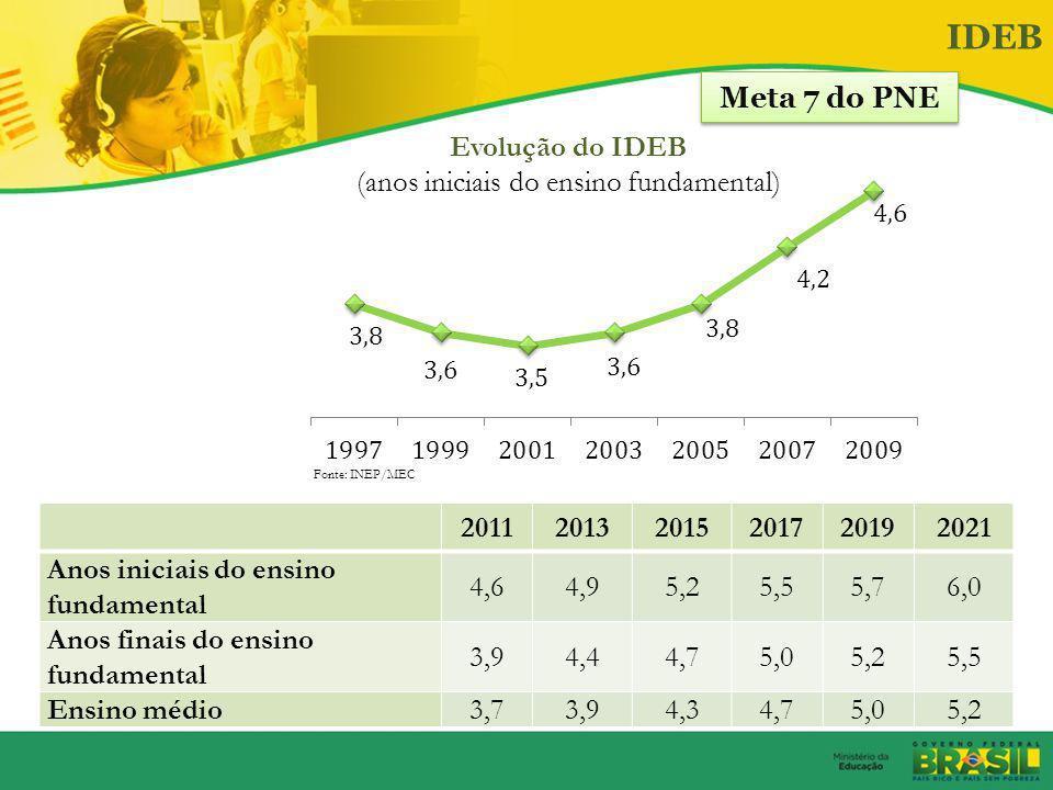 Taxa de evasão, 2010 Taxa de distorção série-idade, 2010  Anos iniciais do EF: 18,5%  Anos finais do EF: 29,6%  Anos iniciais do EF: 3,6%  Anos fi