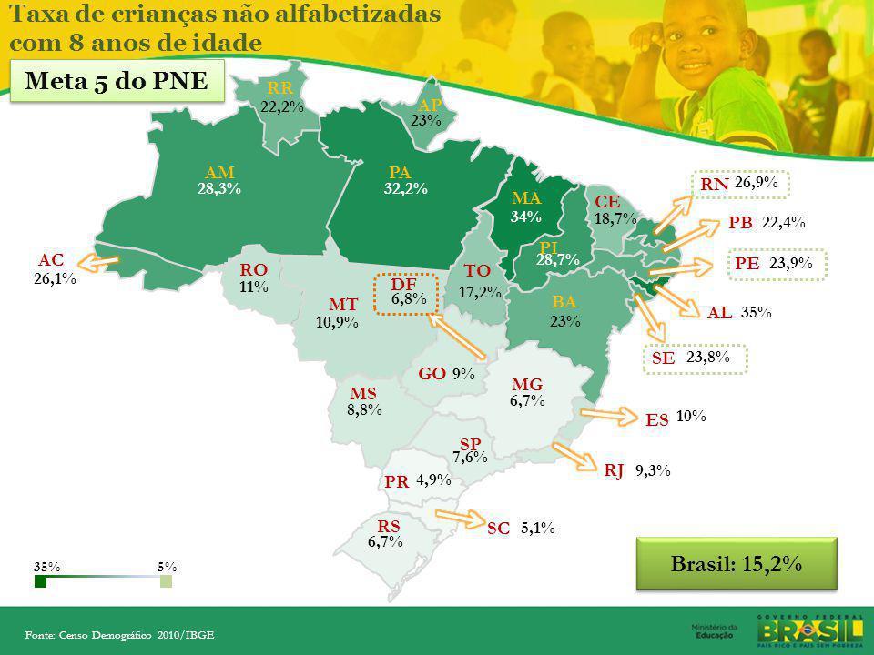 Desafio por Região Taxa de crianças não alfabetizadas com 8 anos de idade (%) Fonte: Censo Demográfico 2010/IBGE