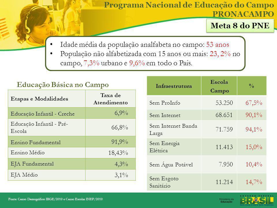 Construção e Cobertura de Quadras Esportivas Escolares – PAC 2 Quadras poliesportivas contratadas em 2011: 1.564 Metas para 2012 - Contratação de 1.52