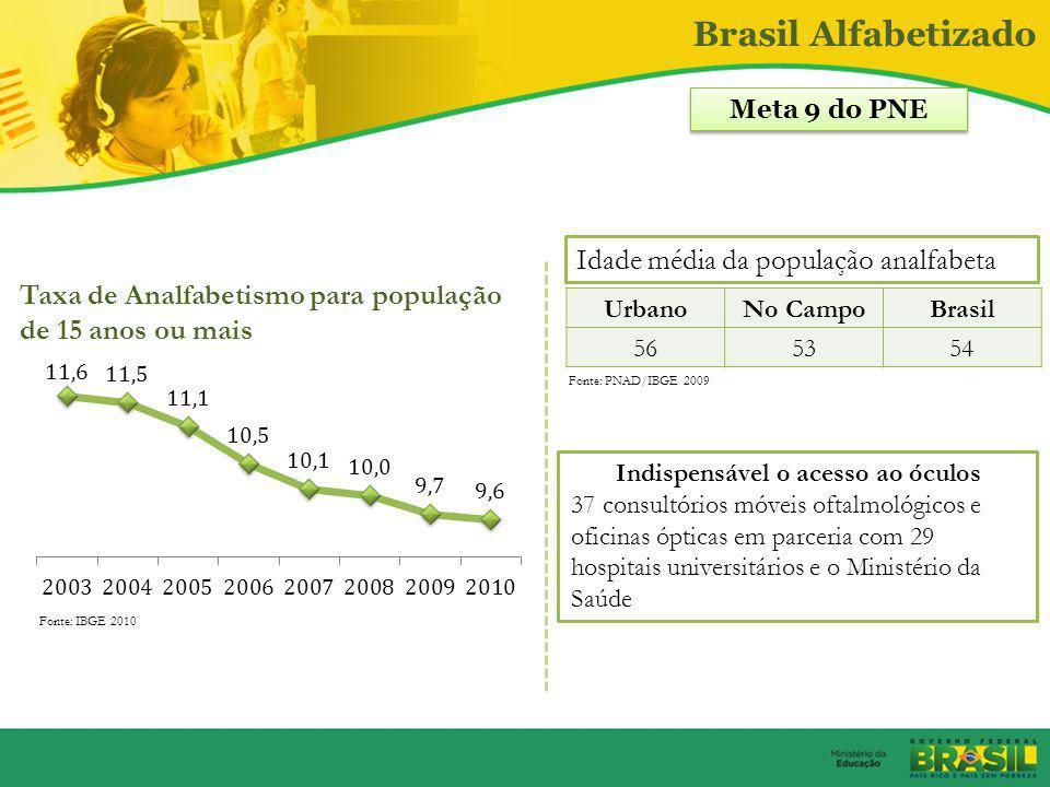 Formação e Valorização dos docentes Piso do magistério deve ser reajustado em 22,22% e passar para R$ 1.451 em 2012. O piso salarial foi criado em cum