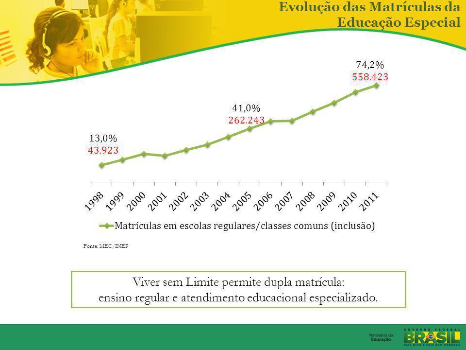 Brasil Alfabetizado Fonte: IBGE 2010 Taxa de Analfabetismo para população de 15 anos ou mais Meta 9 do PNE Indispensável o acesso ao óculos 37 consult