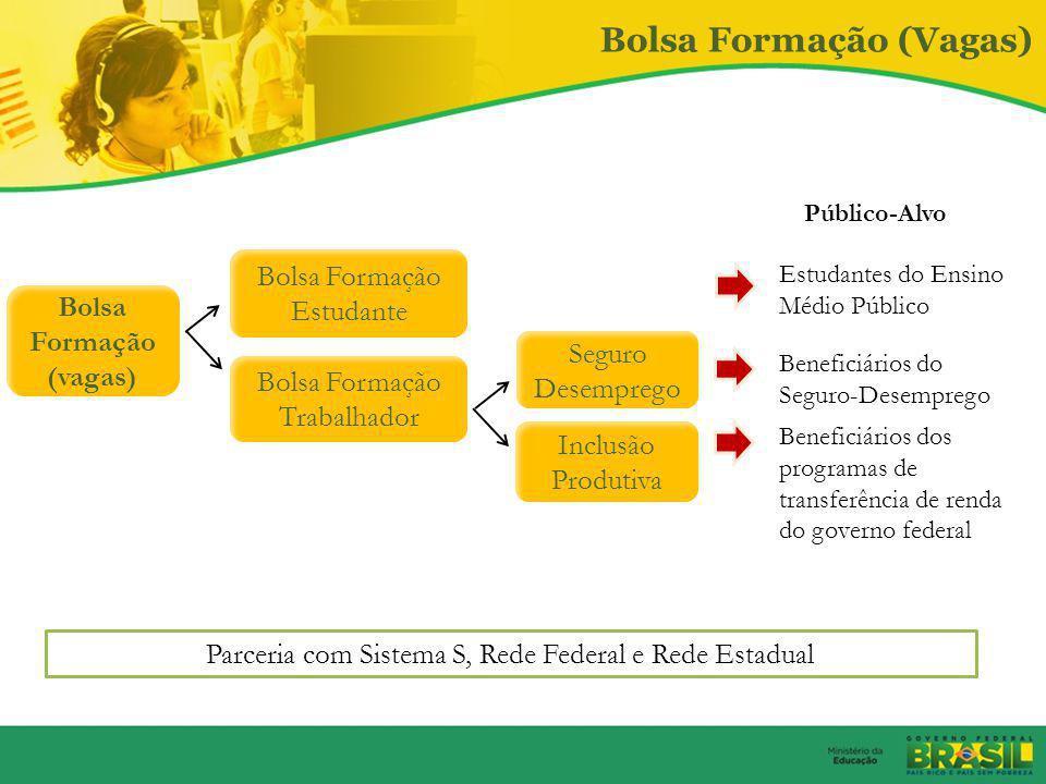 Expansão da Rede Federal Profissional e Tecnológica 2011 a 2014 Meta para 2014: 562 unidades em 512 municípios Pré-existentes 2003 a 2010 Fonte: Setec
