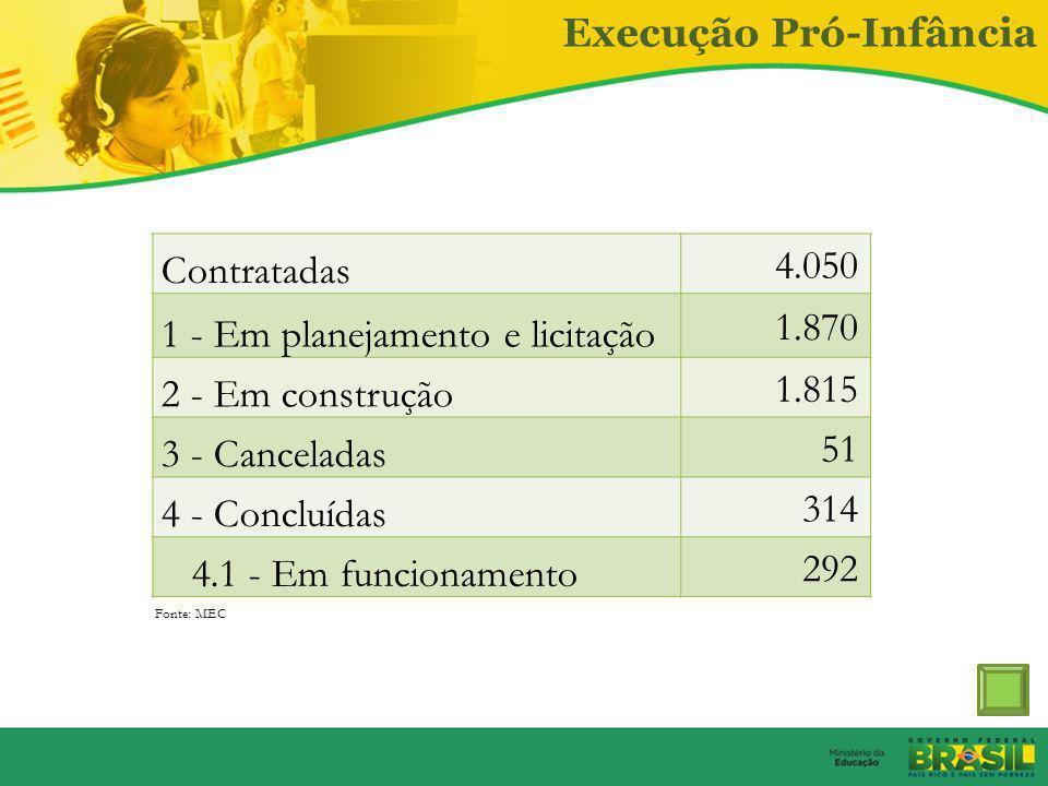 Educação Infantil 2011 – passa a compor o PAC 2: – Meta 2011-2014: construção de 6 mil creches e pré-escolas. – 2011: aprovadas construções de 1.507 (