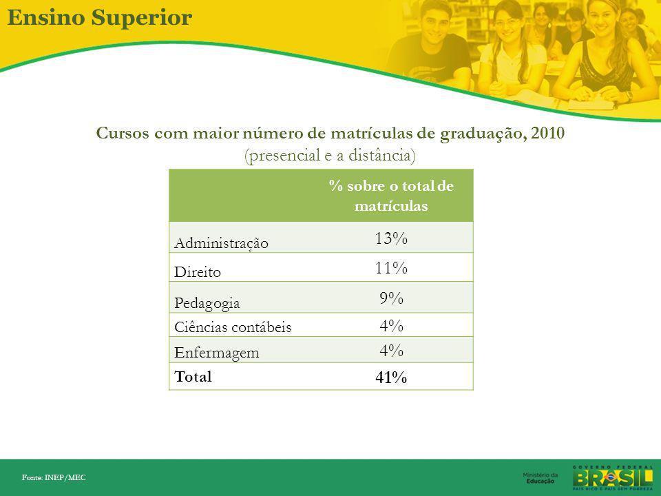 Ensino Superior Regulação e supervisão  garantindo a qualidade Sistema Nacional de Avaliação do Ensino Superior – SINAES  Autoavaliação e avaliação