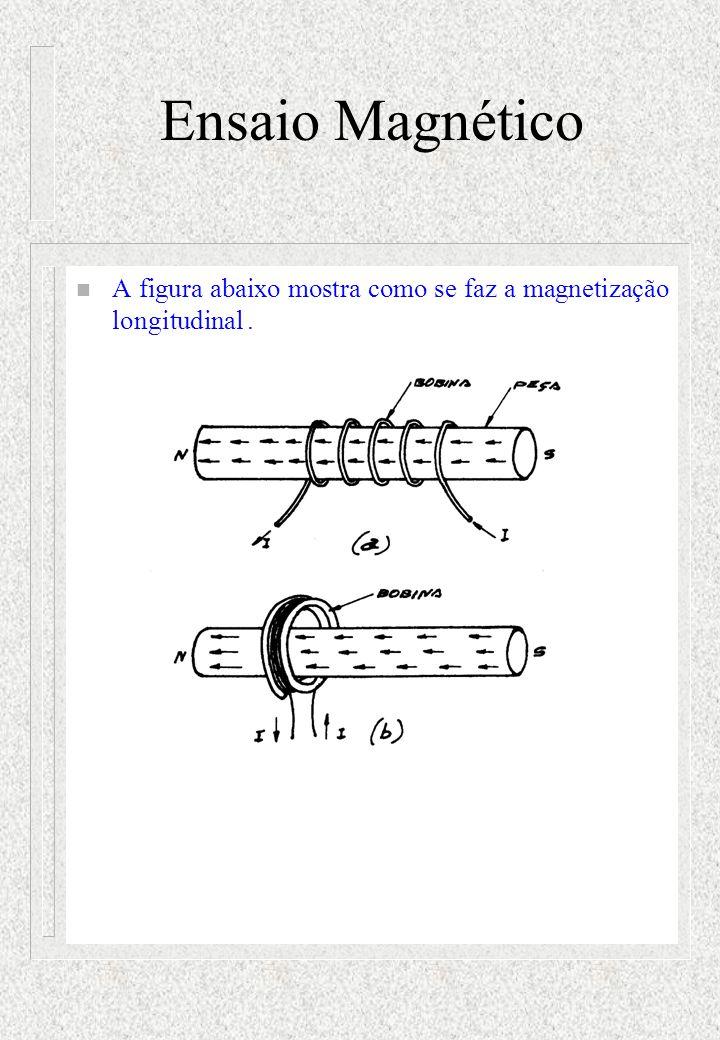 Ensaio Magnético n A figura abaixo mostra como se faz a magnetização longitudinal.