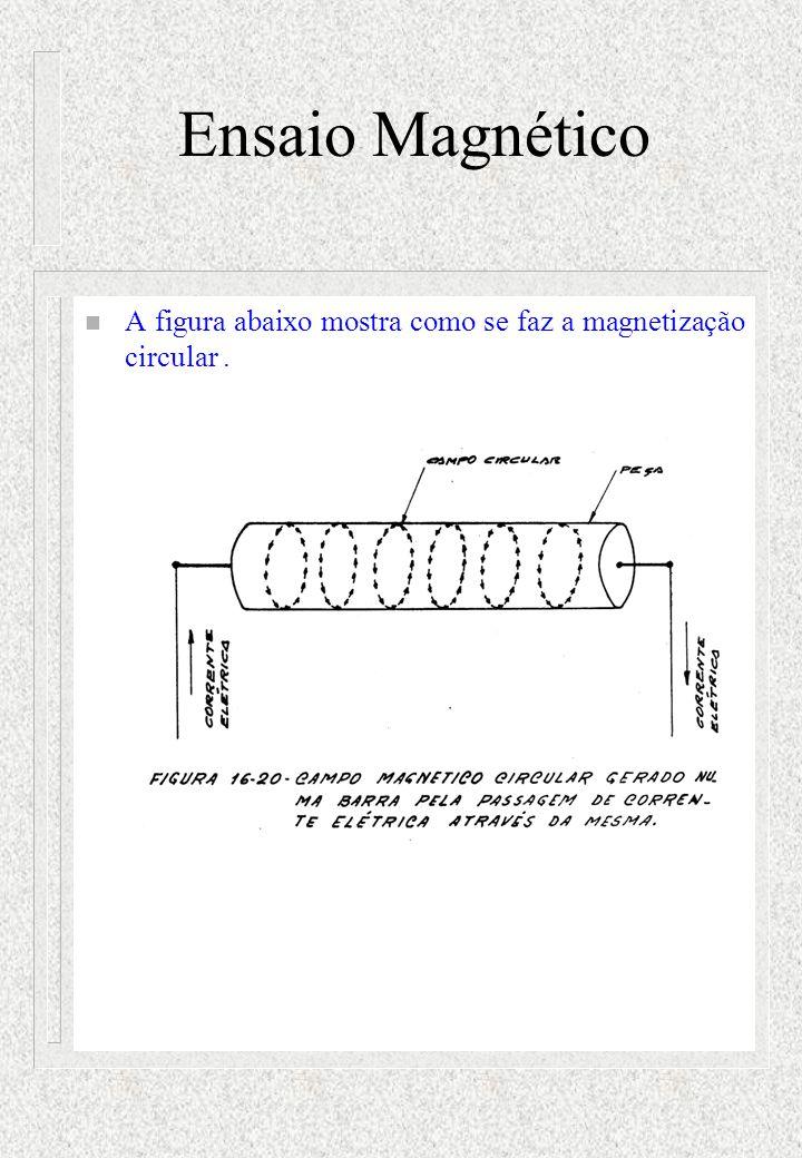 Ensaio Magnético n A figura abaixo mostra como se faz a magnetização circular.