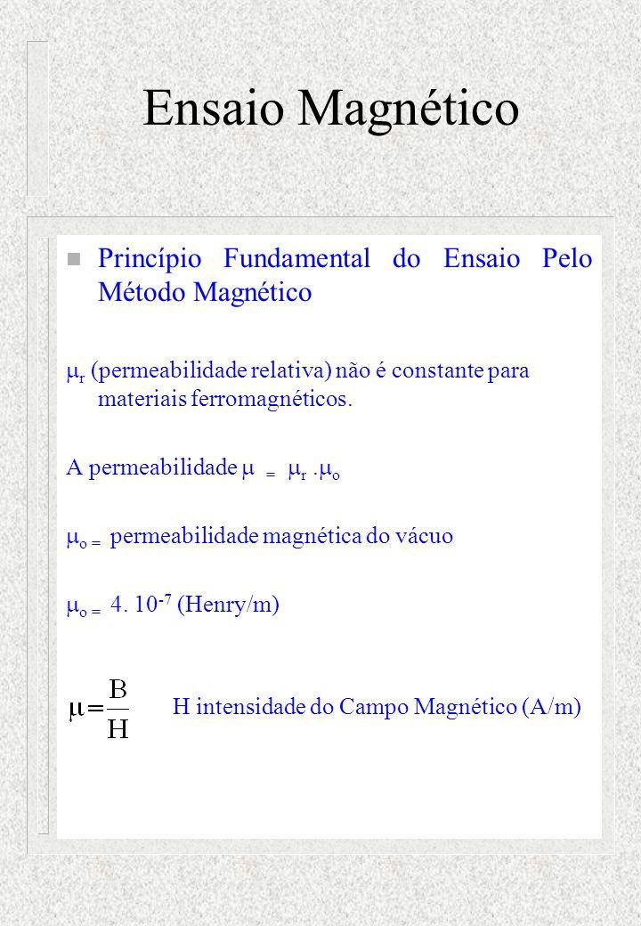 Ensaio Magnético n Princípio Fundamental do Ensaio Pelo Método Magnético  r (permeabilidade relativa) não é constante para materiais ferromagnéticos.