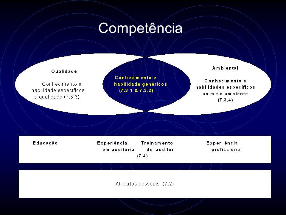1 - Competência e Avaliação de Auditores Competência: Conjunto de atributos pessoais e capacidade demonstrada para aplicação dos seus conhecimentos e habilidades